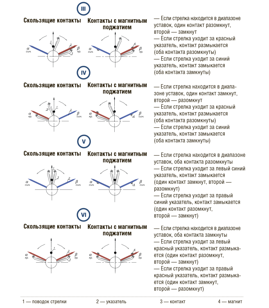 Манометр экм 1у технические характеристики